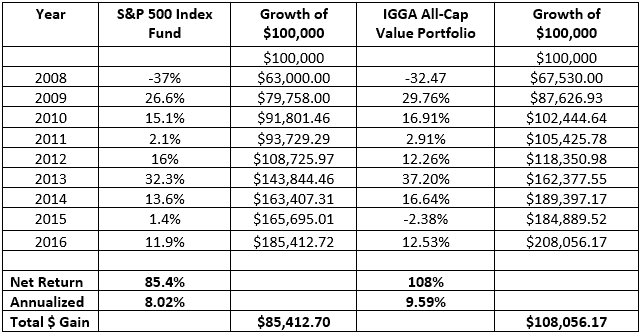 IGGA-Buffett-Comparison