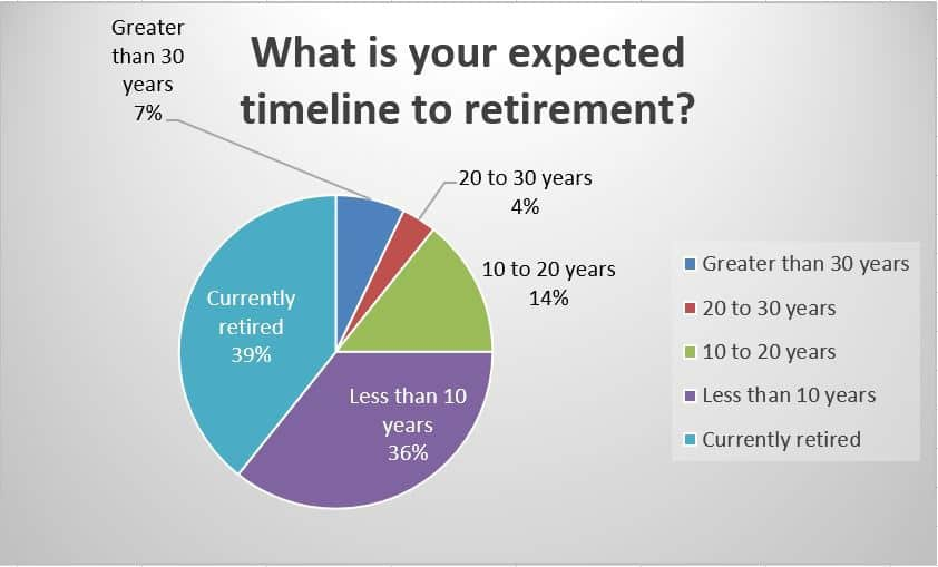 What is your expectedtimeline to retirement?