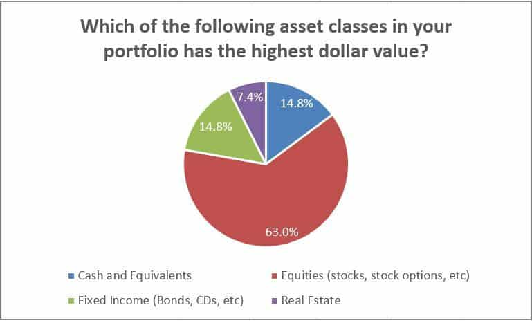 Which of the following asset classes in your portfolio has the highest dollar value?