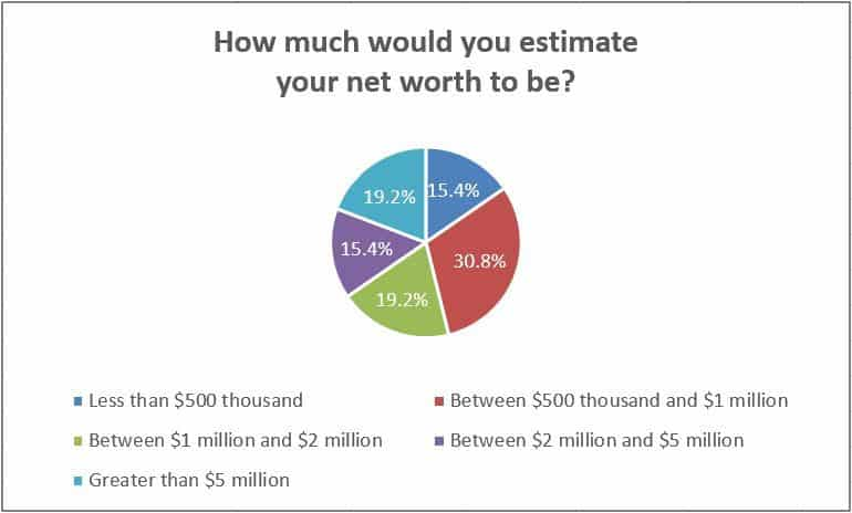 How much would you estimate your net worth to be?