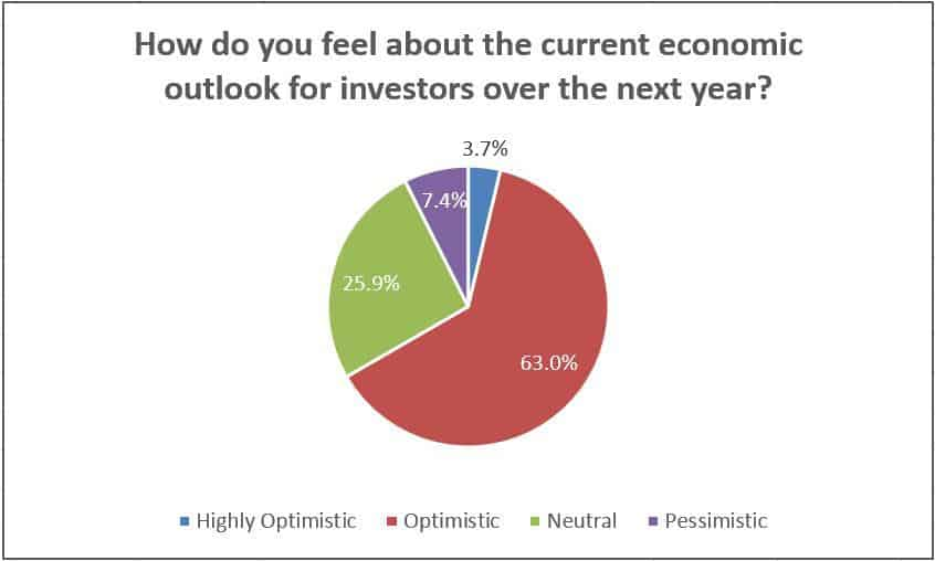 How do you feel about the current economic outlook for investors over the next year?